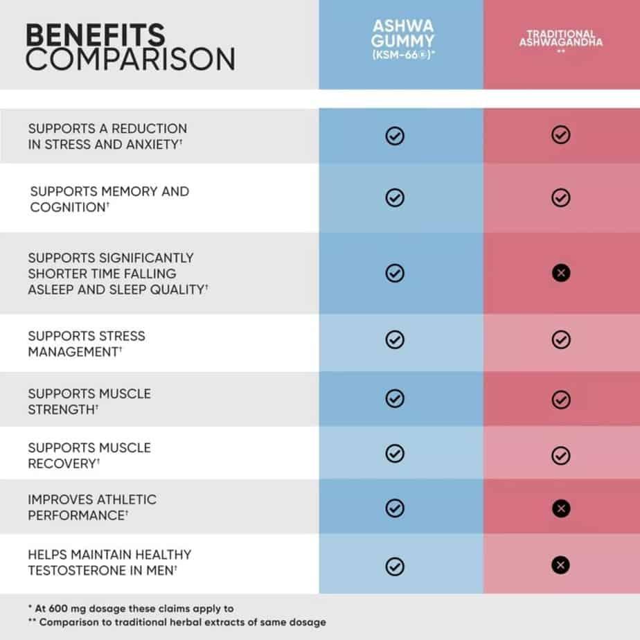 Goli Ashwa Benefits